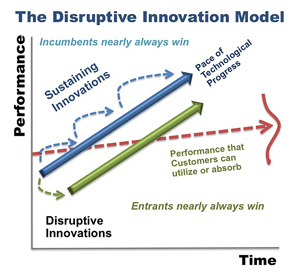 Visual graph of disruptive innovation